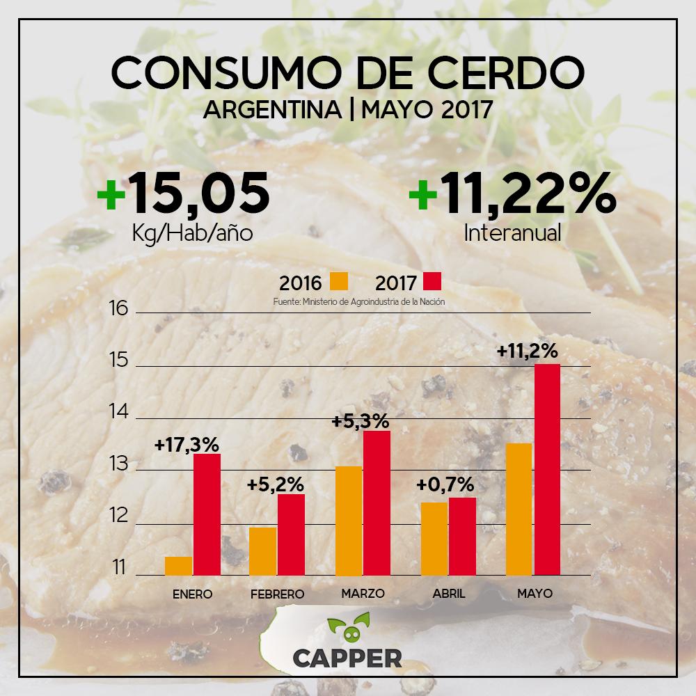 Consumo de cerdo - junio