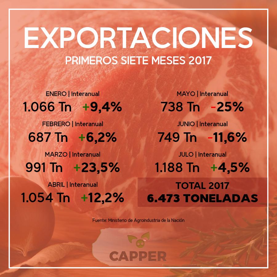 Exportaciones julio 17